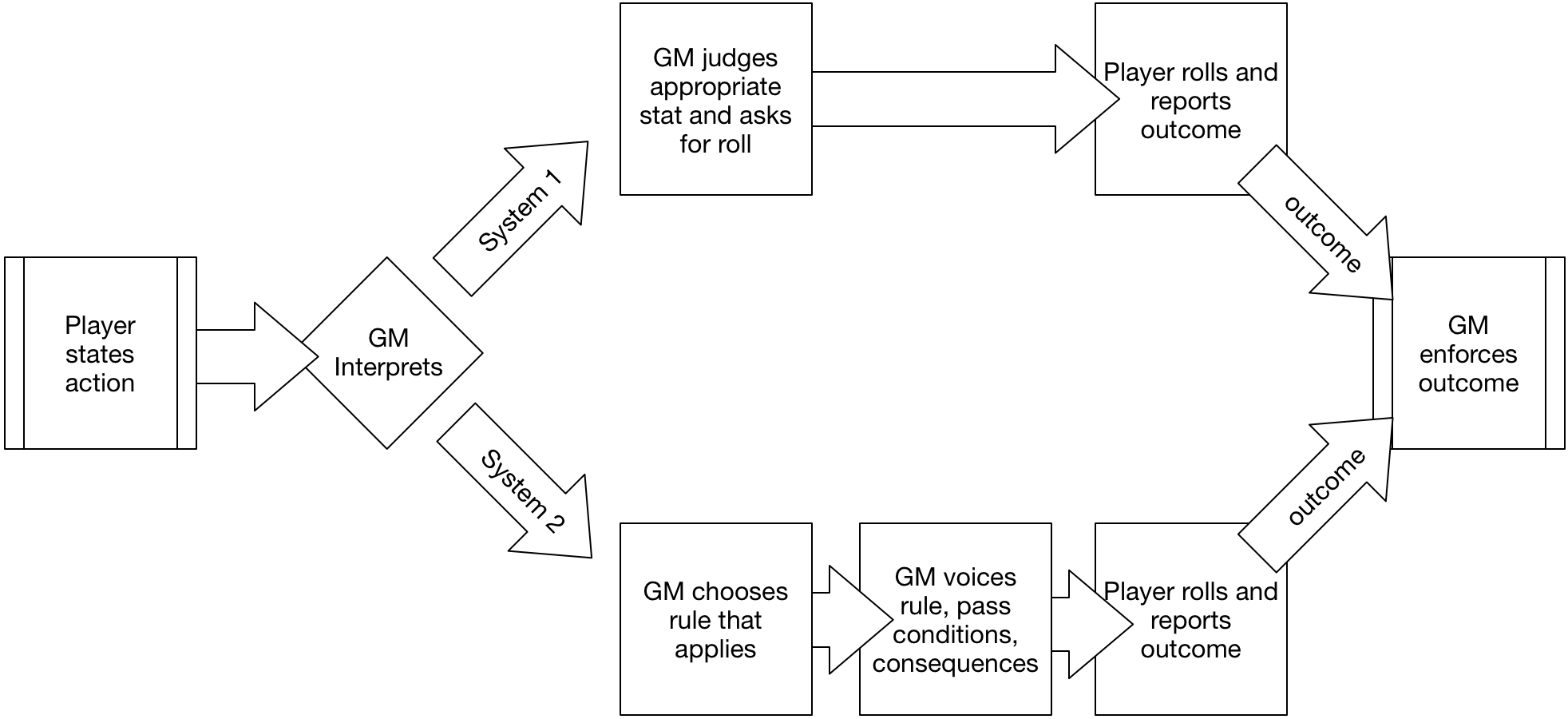 Decision analysis and rpgs department v to point 1 when people learn to gm they frequently learn to take those decisions intuitively developing their intuitive sense of how to run games ccuart Gallery