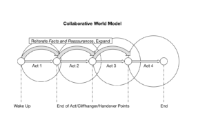 Collaborative Model Model